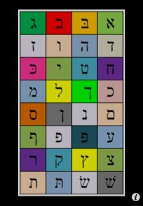 Chart of letters of Hebrew Alphabet, illustrating a post about the alphabetical acrostic poem Adon Haselichot