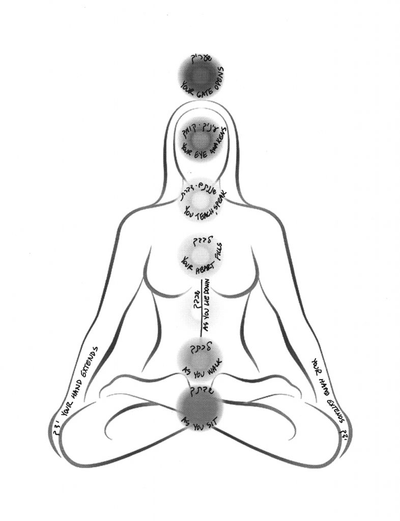 Shema and v'ahavta mapped onto chakras